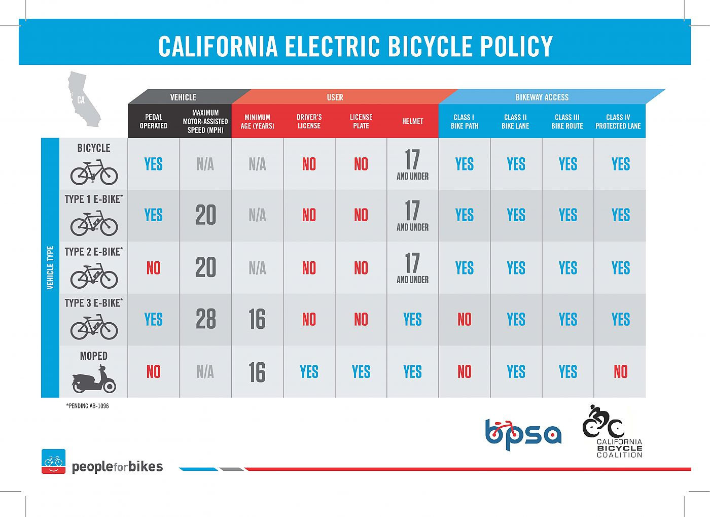 Bike laws in California Graph